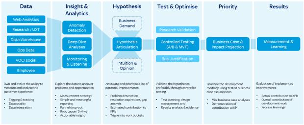 Agile Digital Analytics and Optimisation Operational Process Framework