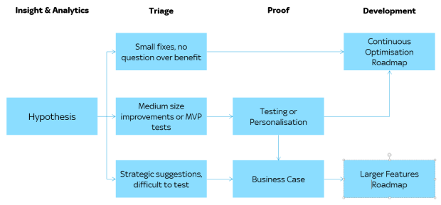 Digital Optimisation Triage Process
