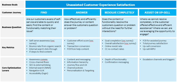 Digital Self Serve Customer Experience Measurement Framework
