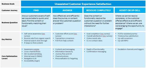 Digital Self Serve Customer Experience Measurement Framework