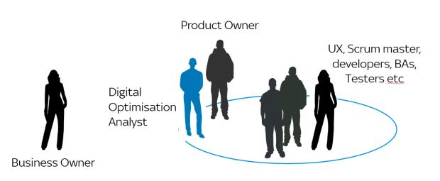 Scrum Team with Digital Analytics